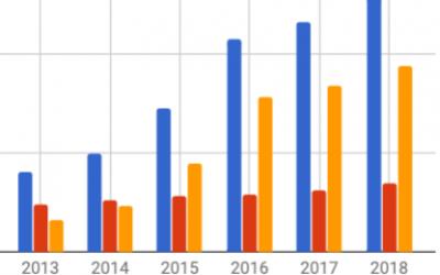 Årsrapport 2018 – status på vores økonomiske rejse
